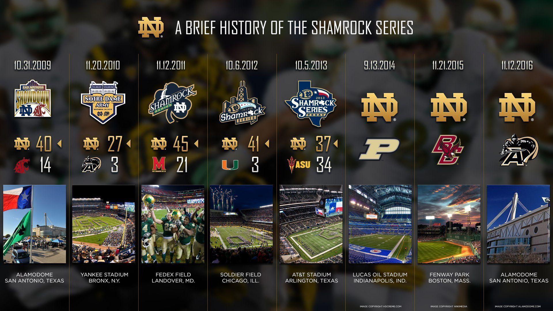 Free Download Best Notre Dame Basketball Images